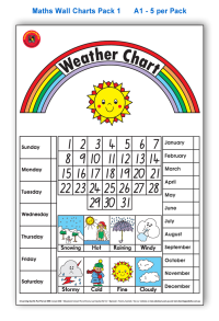 Poster: Weather Chart